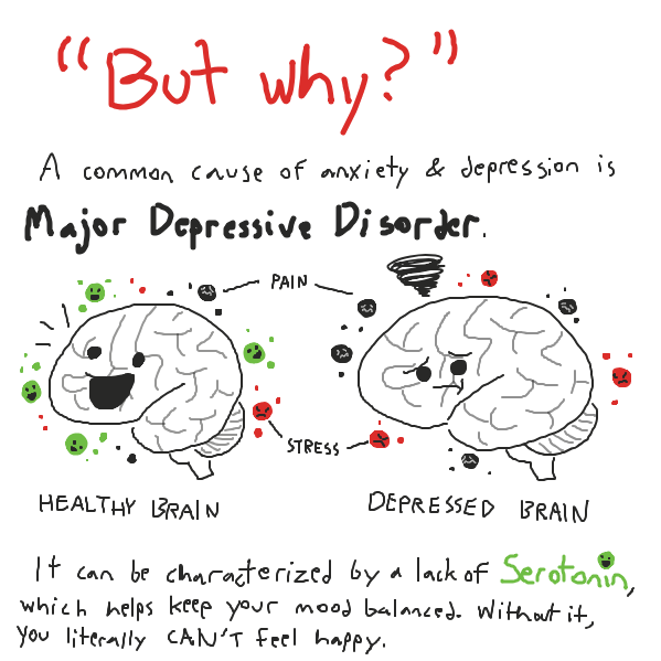 "There are, of course, many other potential causes of depression, but it all boils down to the same point: a depressed person can't just ""cheer up"". - Online Drawing Game Comic Strip Panel"