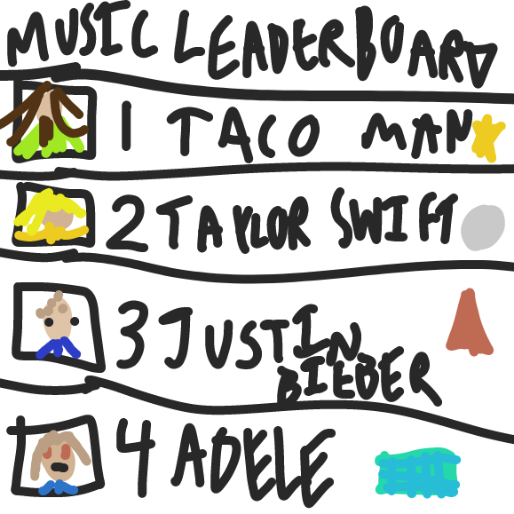 Breaking News! Taco Man is on top of the Music Leaderboard! - Online Drawing Game Comic Strip Panel by ideasflyingaway